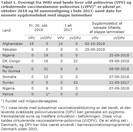 WHO oversigt over lande med poliovirus