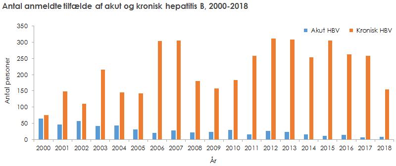 Antal anmeldte tilfælde af akut og kronisk hepatitis B, 2000-2018