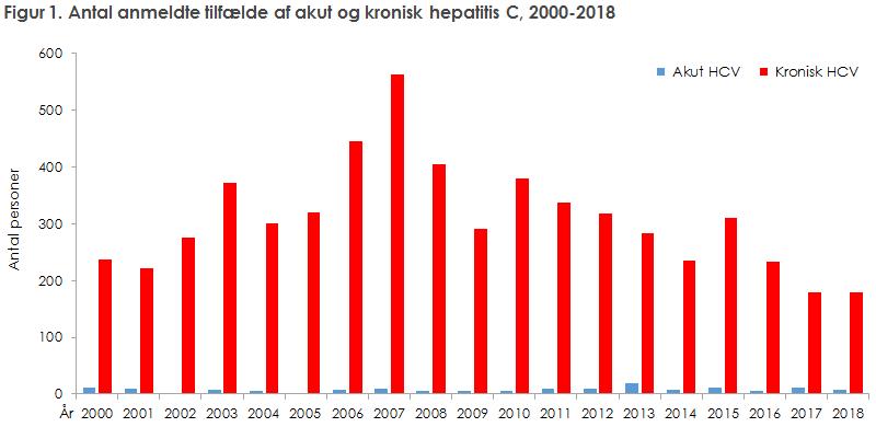 Figur 1. Antal anmeldte tilfælde af akut og kronisk hepatitis C, 2000-2018