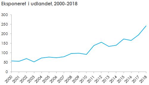 Antal personer eksponeret i udlandet, 2000-2018