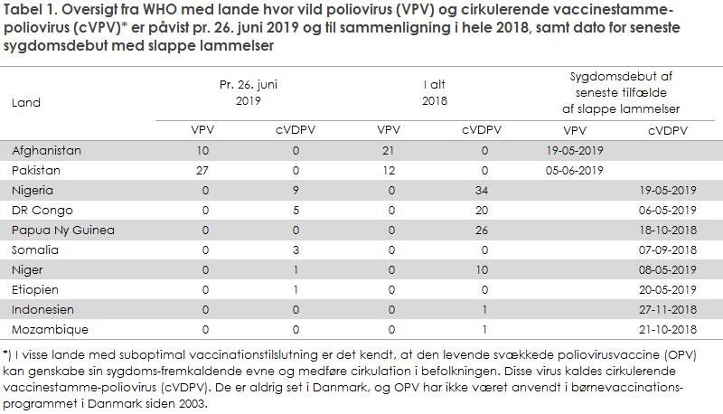 Tabel 1. Oversigt fra WHO med lande hvor vild poliovirus (VPV) og cirkulerende vaccinestamme-poliovirus (cVPV)* er påvist pr. 26. juni 2019 og til sammenligning i hele 2018, samt dato for seneste sygdomsdebut med slappe lammelser