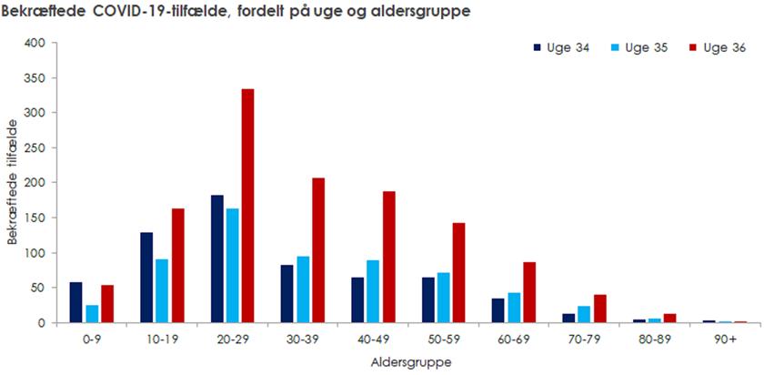 Graf over COVID-19 tilfælde uge 34-36 på alder