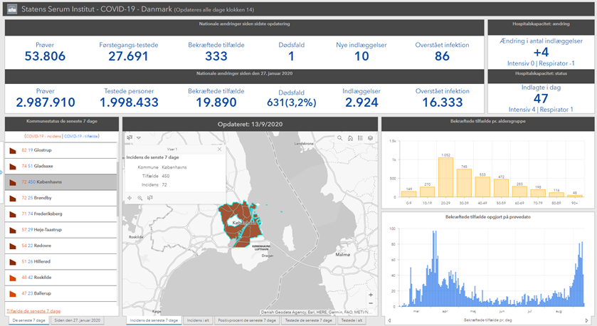Kommunedata på SSI's dashboard