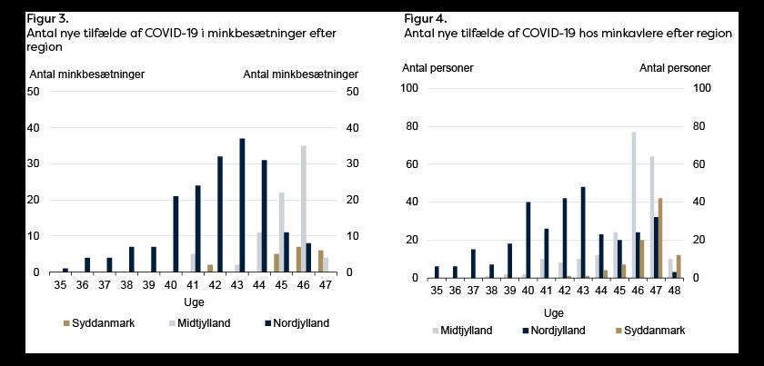 Fig 3 Antal nye tilfælde af COVID-19 i mink-besætninger efter region og fig 4 Antal nye tilfælde af COVID-19 hos minkavlere efter region