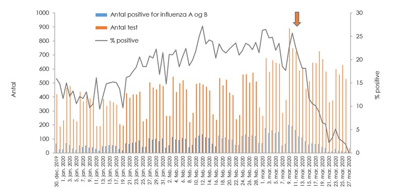Antallet af laboratoriepåviste influenzatilfælde i Danmark opgjort dagligt fra uge 1 til uge 12, 2020.