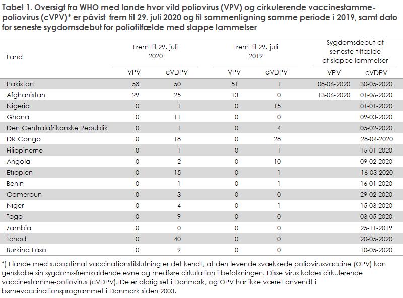 Tabel 1. Oversigt fra WHO med lande hvor vild poliovirus (VPV) og cirkulerende vaccinestamme-poliovirus (cVPV)* er påvist  frem til 29. juli 2020 og til sammenligning samme periode i 2019, samt dato for seneste sygdomsdebut for poliotilfælde med slappe lammelser