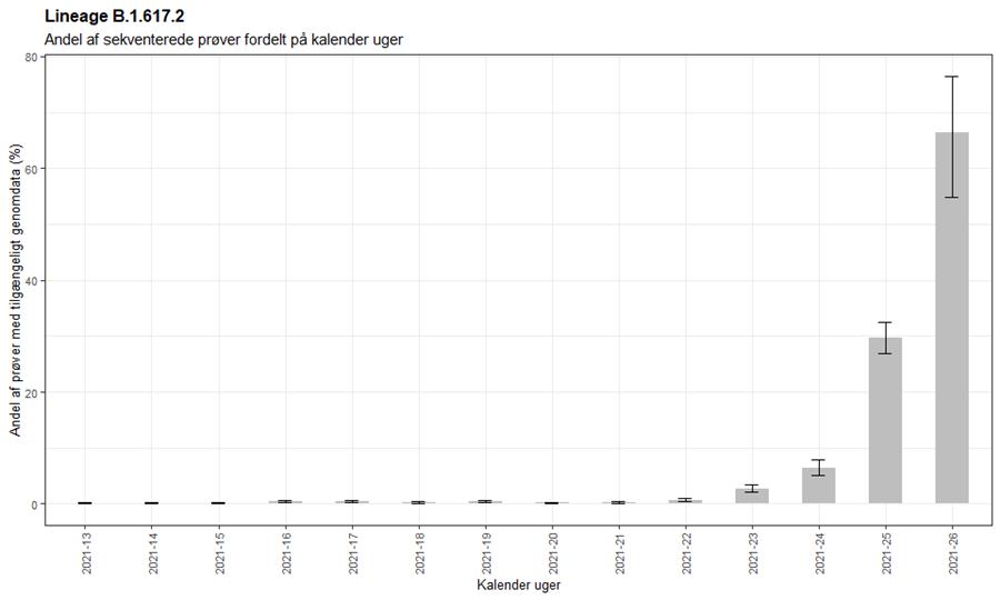Figur 2. Andel Deltavarianttilfælde ud af helgenomseksekventerede prøver i Danmark (data for 26 er ikke komplet endnu)