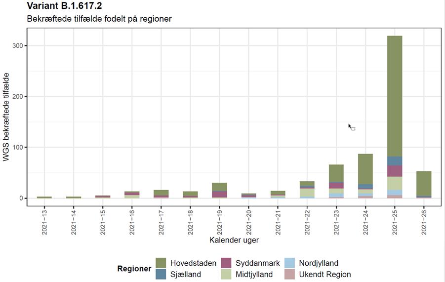 Figur 1. Antal Deltavarianttilfælde fordelt på kalenderuger samt regioner (data for 26 er ikke komplet endnu)