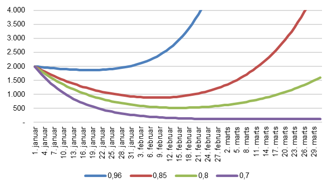 Expected number of infected with cluster B.1.1.7, depending on the number of contacts, 1 January 2021 to 31 March 2021 (Source: Statens Serum Institut)