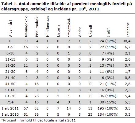 EPI-NYT uge 40 2012 tabel 1