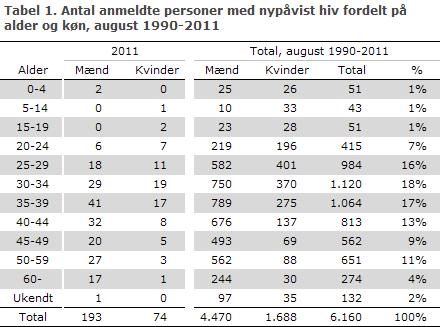 EPI-NYT uge 48 2012 tabel 1