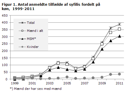 Figur 1. Antal anmeldte syfilistilfælde fordelt på køn, 1999 - 2011