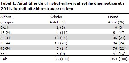 Tabel 1. Antal tilfælde af nyligt erhvervet syfilis dianosticeret i 2011 fordelt på aldersgruppe og køn