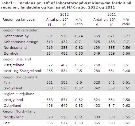 EPI-NYT uge 36 2013 tabel 3