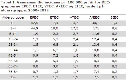 EPI-NYT uge 10 2014 tabel 1
