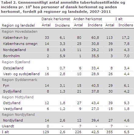 EPI-NYT uge 4 - 2014 tabel 2