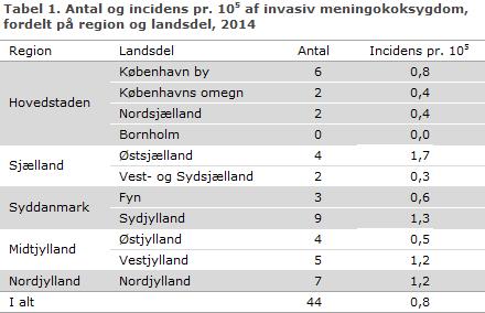mengrads tabel 2012