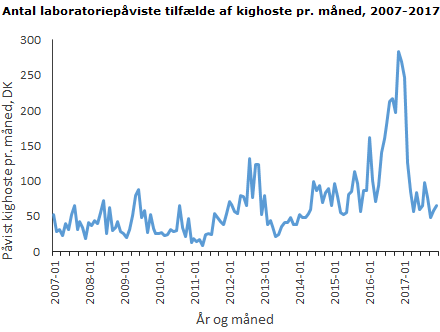 Antal laboratoriepåviste tilfælde af kighoste pr. måned, 2007-2017
