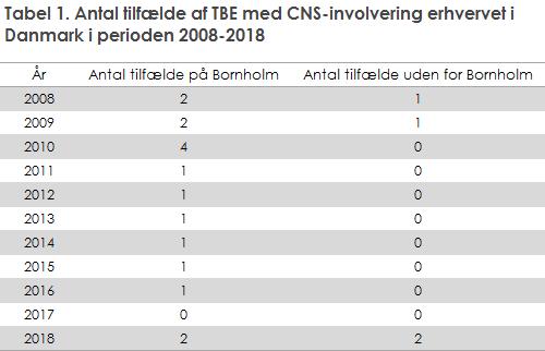 EPI-NYT uge 12-14 2019. Tabel 1. Antal tilfælde af TBE med CNS-involvering erhvervet i Danmark i perioden 2008-2018
