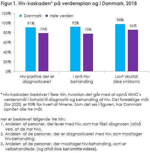 Figur 1. Hiv-kaskaden* på verdensplan og i Danmark, 2018