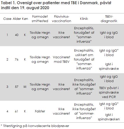 EPI-NYT 2020 uge 34-35 figur 1