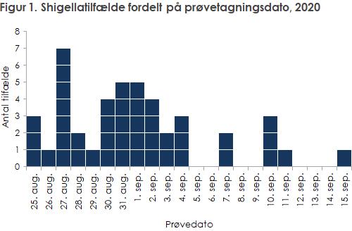 Figur 1. Shigellatilfælde fordelt på prøvetagningsdato, 2020