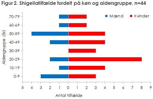 Figur 2. Shigellatilfælde fordelt på køn og aldersgruppe, n=44
