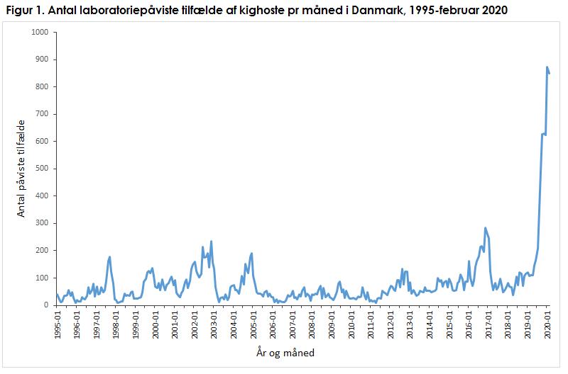 Antal laboratoriepåviste tilfælde af kighoste pr. måned i Danmark, 1995 - februar 2020