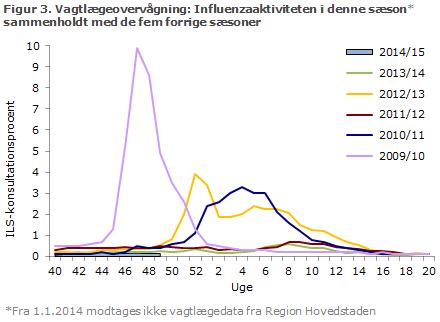 Figur 3. Vagtlægeovervågning: influenzaaktiviteten i denne sæson sammenholdt med de fire forrige sæsoner