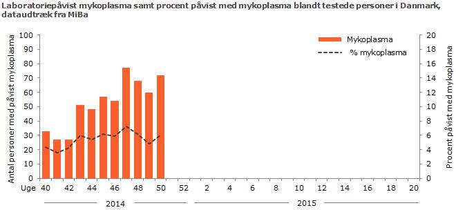 Laboratoriepåvist Mykoplasma samt procent påvist med Mykoplasma blandt testede personer