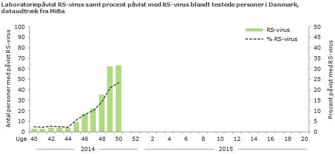 Laboratoriepåvist RS-virus samt procent påvist med RS-virus blandt testede personer