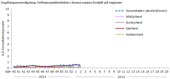 Vagtlægeovervågning: Influenzaaktiviteten i denne sæson fordelt på regioner