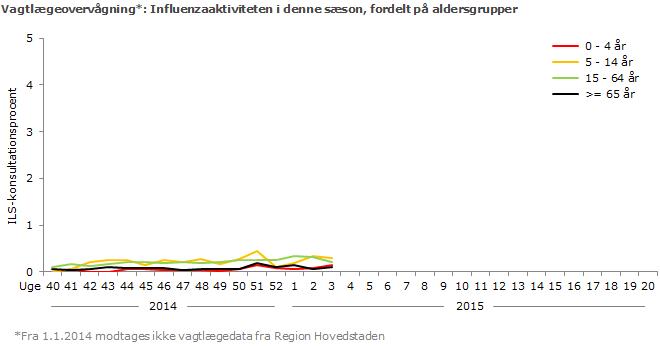 Vagtlægeovervågning: Influenzaaktiviteten i denne sæson, fordelt på aldersgrupper