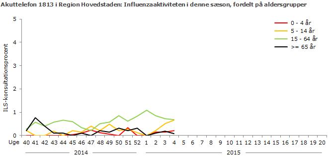 Akuttelefon 1813 i Region Hovedstaden: Influenzaaktiviteten i denne sæson, fordelt på aldersgrupper