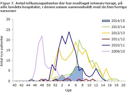 Figur 7. Antal verificerede tilfælde af influenza på alle landets intensivafdelinger i denne sæson sammenholdt med de fem forrige sæsoner