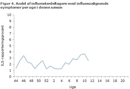 Figur 4. Influmeterdeltagere med influenzalignende symptomer per uge i denne sæson