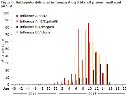Figur 6. Subtypefordeling af influenza A og B blandt prøver modtaget på SSI