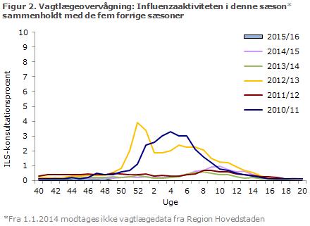 Figur 2. Vagtlægeovervågning: influenzaaktiviteten i denne sæson sammenholdt med de fem forrige sæsoner
