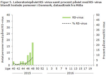 Figur 5. Laboratoriepåvist RS-virus samt procent påvist med RS-virus blandt testede personer