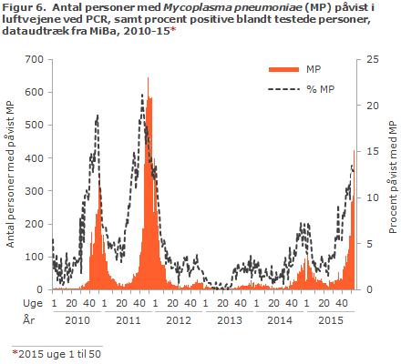 Figur 6. Laboratoriepåvist Mycoplasma pneumoniae-infektion samt procent påvist med Mycoplasma pneumoniae blandt testede personer, 2010-15
