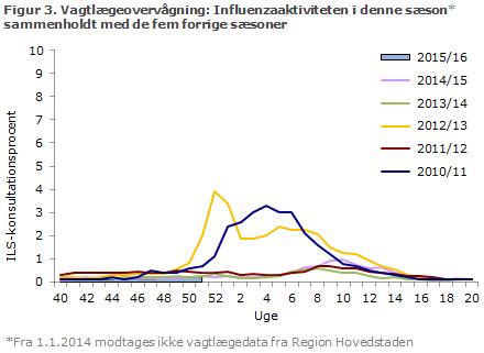 Figur 3. Vagtlægeovervågning: influenzaaktiviteten i denne sæson sammenholdt med de fem forrige sæsoner