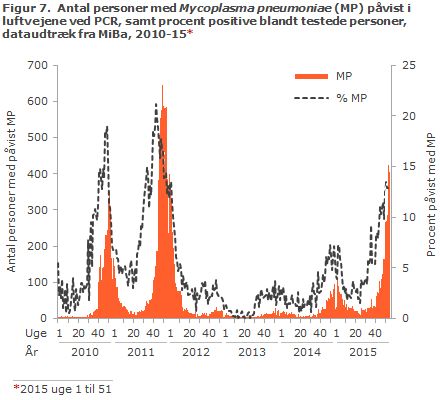Figur 7. Laboratoriepåvist Mycoplasma pneumoniae-infektion samt procent påvist med Mycoplasma pneumoniae blandt testede personer, 2010-15