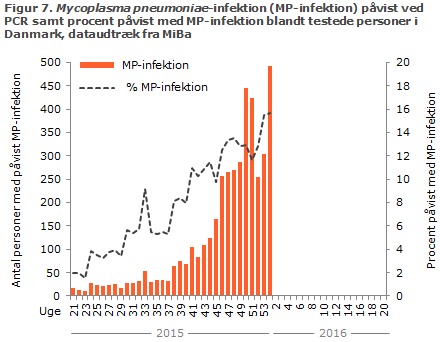 Figur 7. Laboratoriepåvist Mycoplasma pneumoniae-infektion samt procent påvist med Mycoplasma pneumoniae blandt testede personer