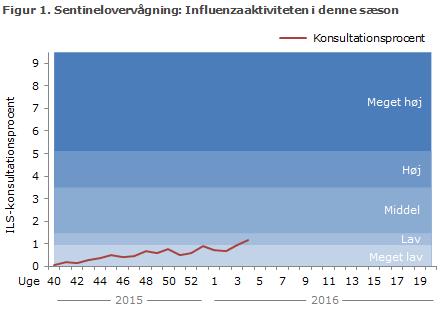 Figur 1. Sentinelovervågning: influenzaaktiviteten i denne sæson