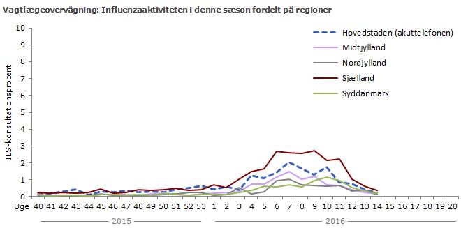 Patienter med influenza på intensivafdelinger fordelt på regioner. Antal nye influenza-patienter pr. uge