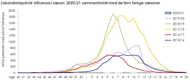 Laboratoriepåvist influenza i sæson 2020/21 sammenholdt med de fem forrige sæsoner