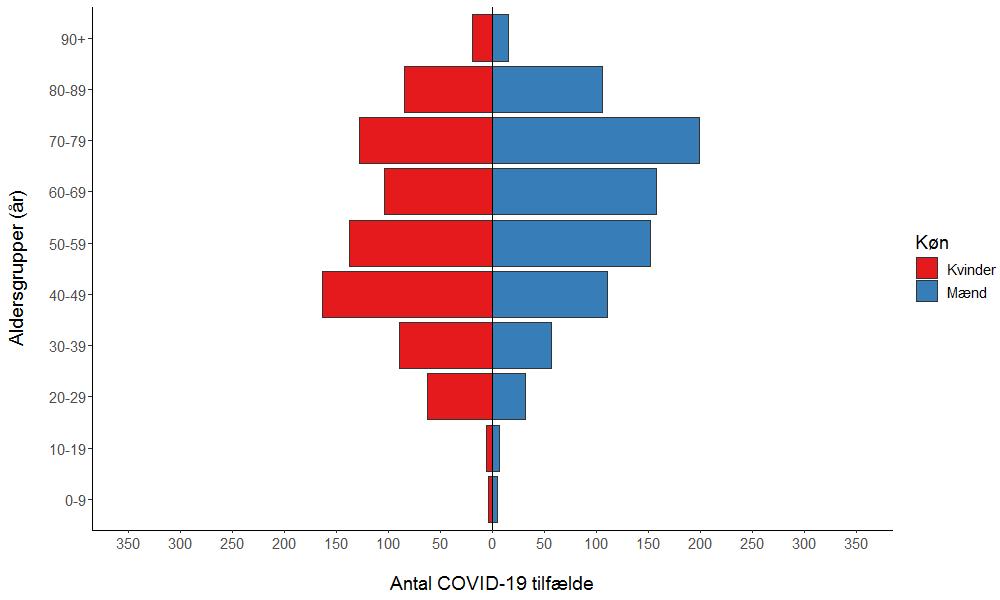 Figur 3. Antal COVID-19 tilfælde fordelt på køn og alder i afbødningsfasen.