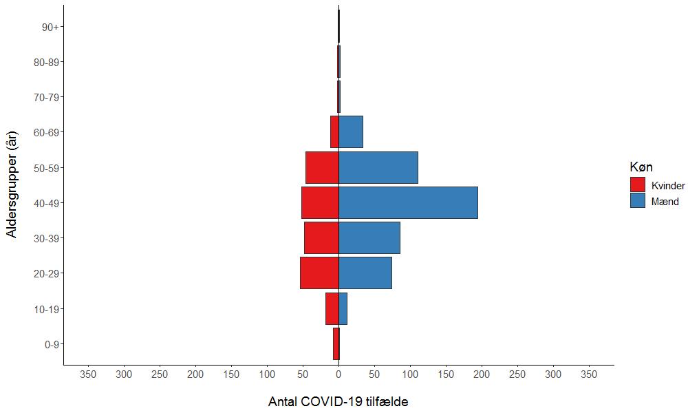 Figur 3. Antal COVID-19 tilfælde fordelt på køn og alder i inddæmningsfasen.