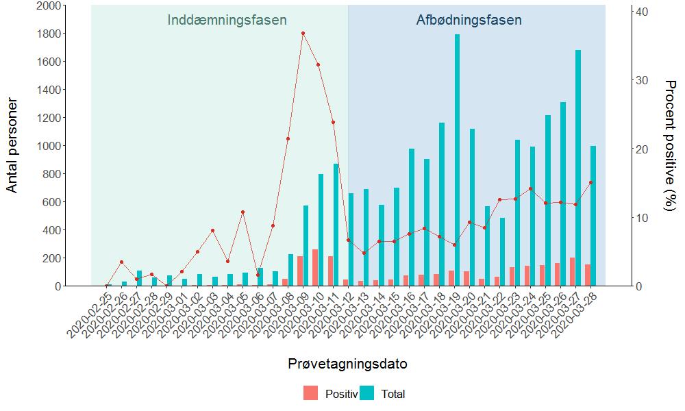 Figur 1. Personer som er testet positiv for COVID-19, antal testede personer samt procent der er testet positiv (rød kurve) opgjort per dag.
