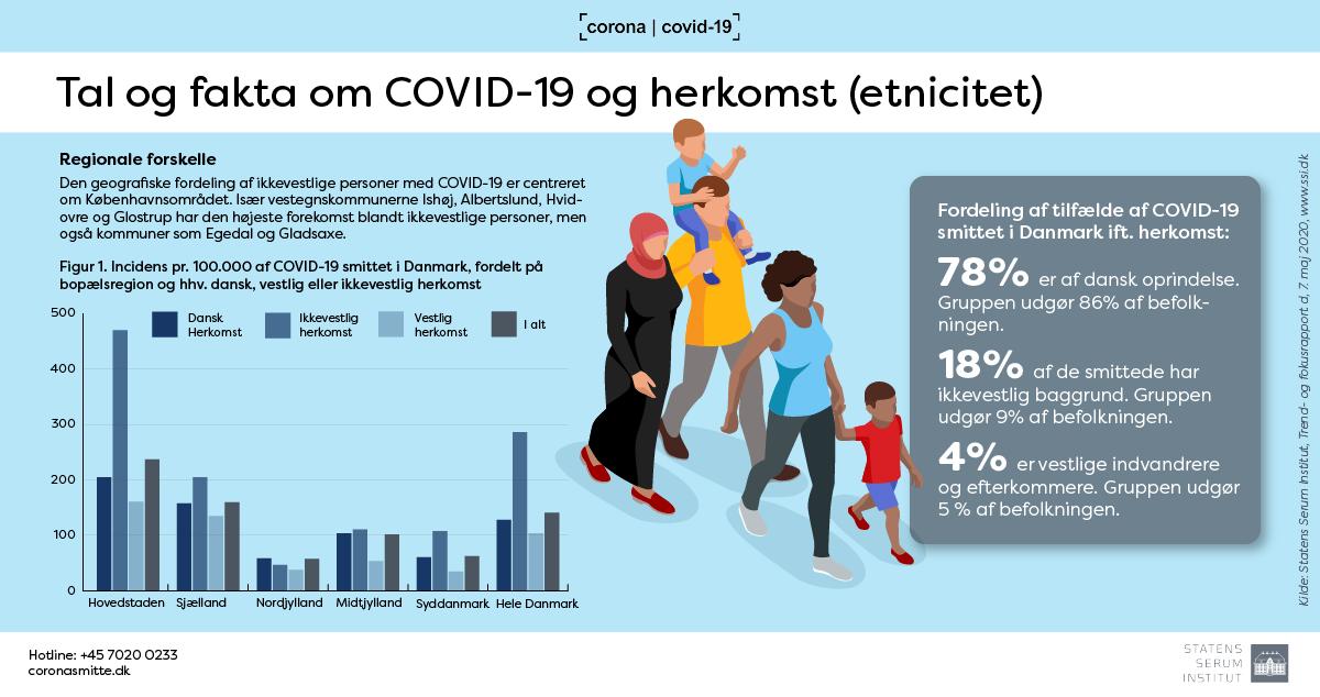 Tal og fakta om COVID-19 og herkomst